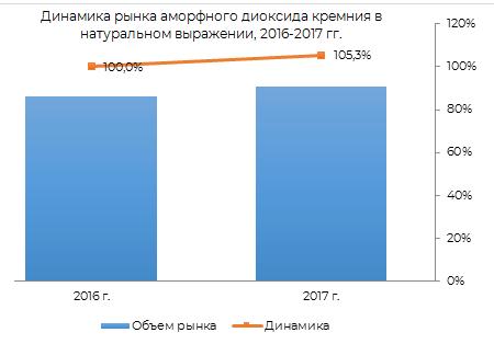 динамики рынка аморфного диоксида кремния в России в натуральном выражении 2016-2017 гг.