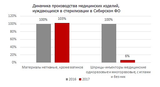 Динамика производства медицинских изделий, нуждающихся в стерилизации в Сибирском ФО