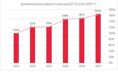 Динамика российского рынка ДСП 2012-2017 гг.