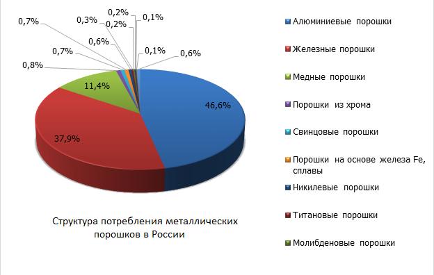 Структура потребления металлических порошков в России