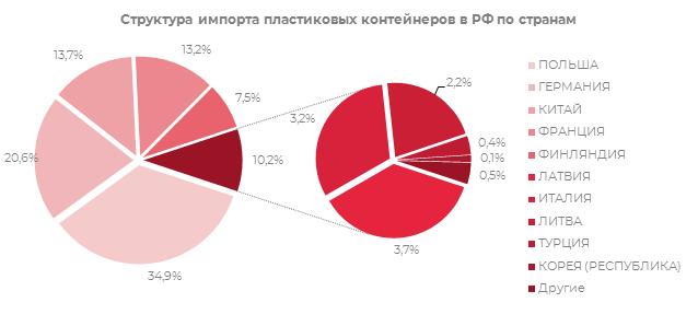 Структура импорта пластиковых конейнеров в РФ по странам
