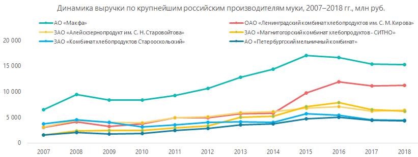 Динамика выручки по крупнейшим российским производителям муку