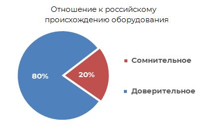 Отношение к российскому происхождению оборудования