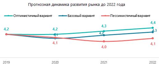 Прогнозная динамика развития рынка до 2022 года