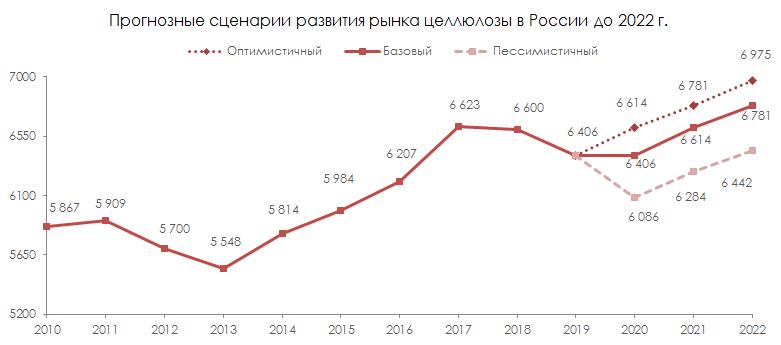 Прогнозные сценарии развития рынка целлюлозы в России до 2022 г.
