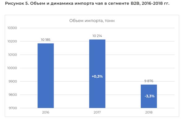 Объем и динамика импорта чая в сегменте B2B, 2016-2018 гг.