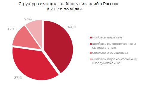 Структура импорта колбасных изделий в России 2017 г.