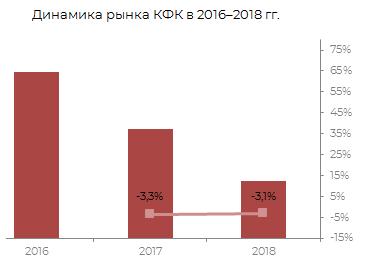 Динамика рынка КФК 2016-2018 гг.