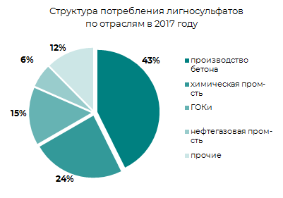 Структура потребления лигносульфонатов по отрослям в 2017 г.