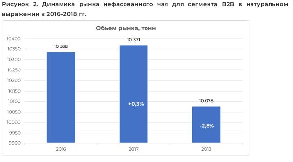 Динамика рынка нефасованного чая для сегмента B2B в натуральном выражении в 2016–2018 гг.