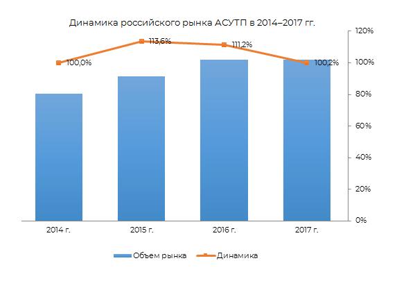 Динамика российского рынка АСУТП в 2014-2017 гг.