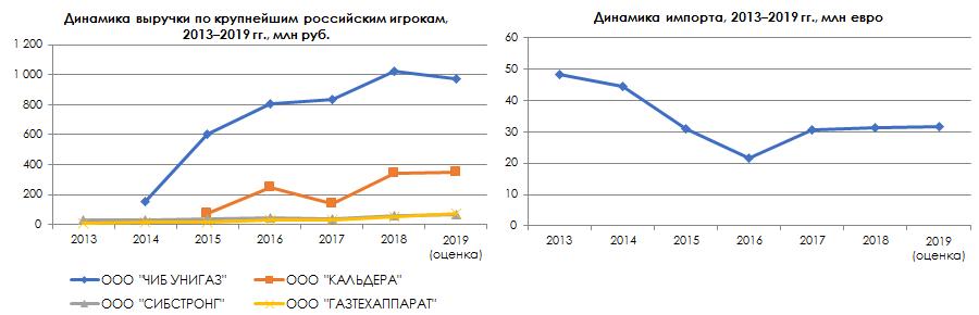 Динамика выручки и динамика импорта по крупнейшим российским игрокам