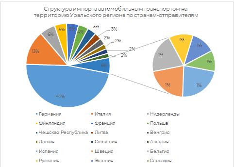 Структура импорта по странам-отправителям