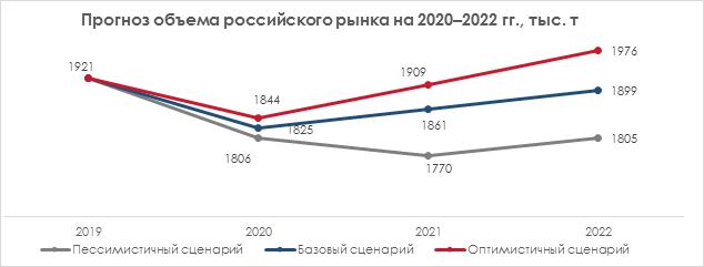 Прогноз объёма российского рынка