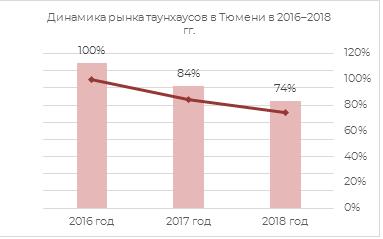 Динамика рынка таунхаусов в Тюмени 2016-2018
