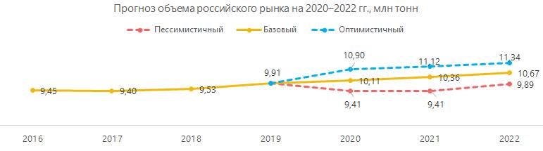 Прогноз объёма российского рынка до 2022 гг.
