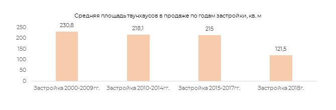 Средняя площадб таунхаусов в продаже по годам застройки кв.м.