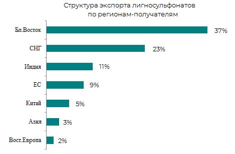 Структура импорта лигносульфонатов по регионам-получателям