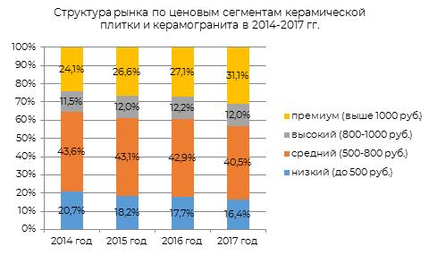 Структура рынка по ценовым сегментам керамической плитки и керамогранита в 2014-2017 гг.