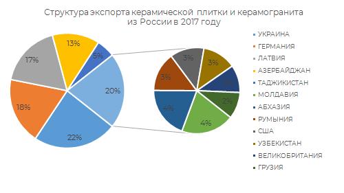 Структура экспорта керамической плитки и керамогранита из России в 2017 г.