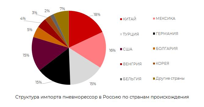 Структура импорта пневморессоров по странам происхождения