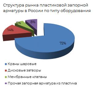 Структура рынка пластиковой запорной арматуры в России по типу оборудования