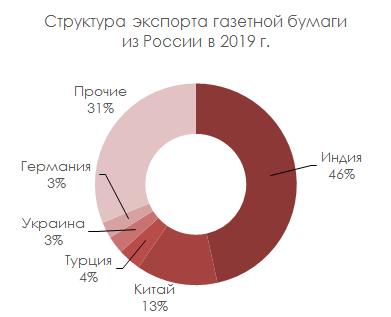 Структура экспорта газетной бумаги из России