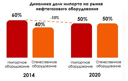 Динамика доли импорта на рынке нефтегазового оборудования