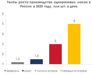 Темпы роста производства одноразовых масок в России в 2020 г
