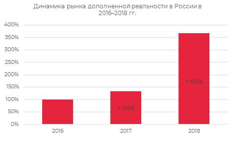 Динамика рынка дополненной реальности в России 2016-2018 гг.