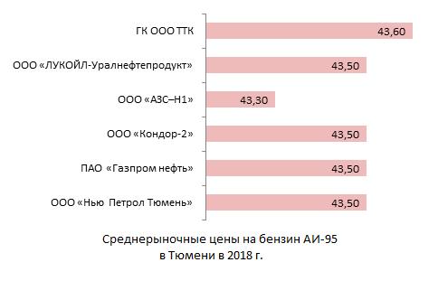 Среднерыночные цены на бензин АИ-95 в Тюмени в 2018 г.