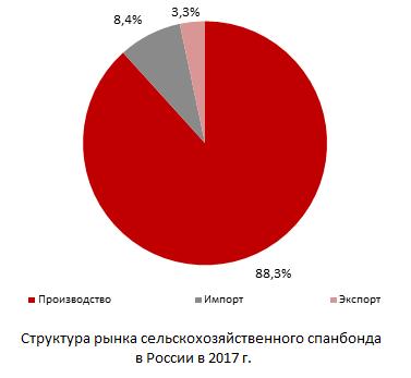 Структура рынка сельскохозяйственного спанбонда в России в 2017 г.