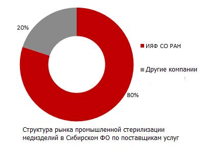 Структура рынка промышленной стерилизации медизделий в Сибирской ФО по поставщикам услуг