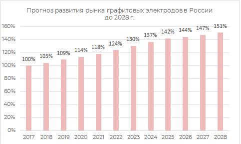 Прогноз рызвития рынка графитовых электродов в России до 2028 гг.