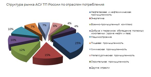 Структура рынка АСУТП в России по отрослям потребления