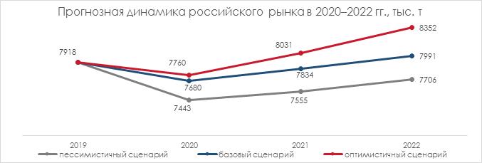 Прогноз динамики российского рынка 2020-2022 гг.