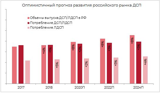Оптимистичный прогноз российского рынка ДСП