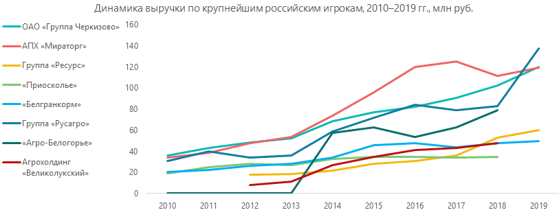 Динамика выручки по крупнейшим российским игрокам