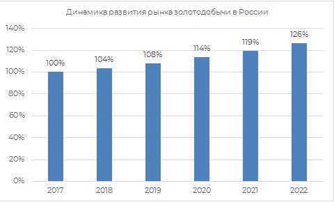 Динамика развития рынка золотодобычи России