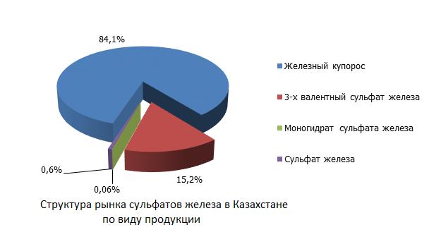 Структура рынка сульфатов железа в Казахстане по виду продукции