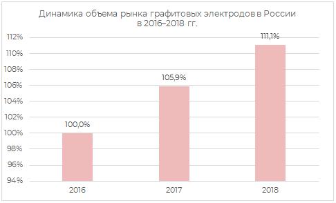 Динамика объёма рынка графитовых электродов в России в 2016-2018 гг.