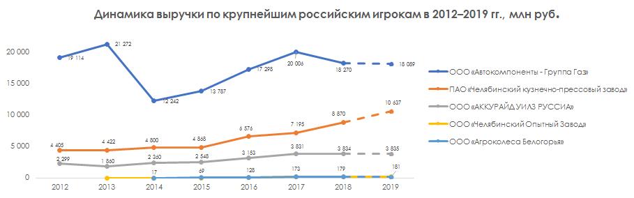 Динамика выручки по крупнейшим российским игрокам в 2012-2019 гг.