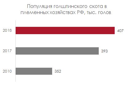 Популяция голштинского скота в племенных хозяйствах РФ