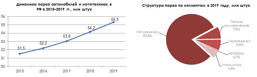 Динамика парка автомобилей и мотоциклов в 2018-2019 гг / Структура парка по сегментам